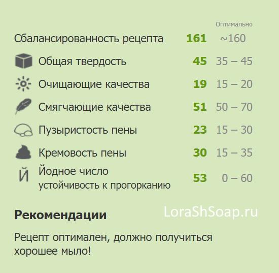 Сбалансированность рецепта мыла с нуля